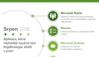 Infografika: Jaké mobilní aplikace využívat pro práci?