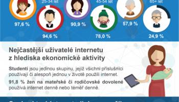 Využívání informačních a komunikačních technologií jednotlivci v ČR (výzkum 2018)