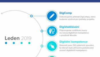 Infografika: leden v projektu DigiKatalog